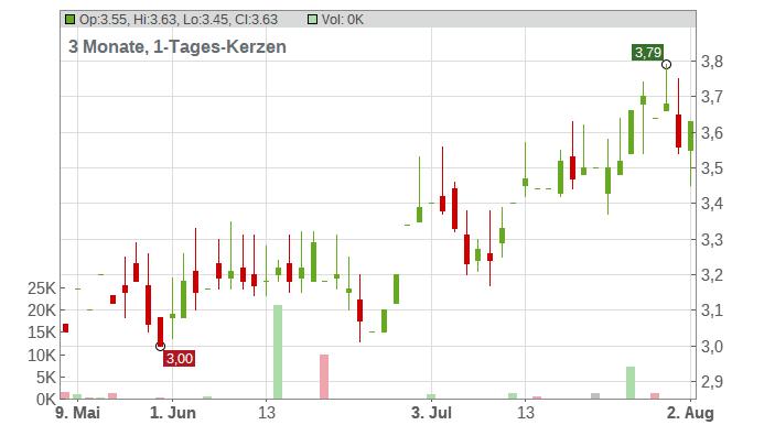 Banco Santander S.A. (ADRs) Chart