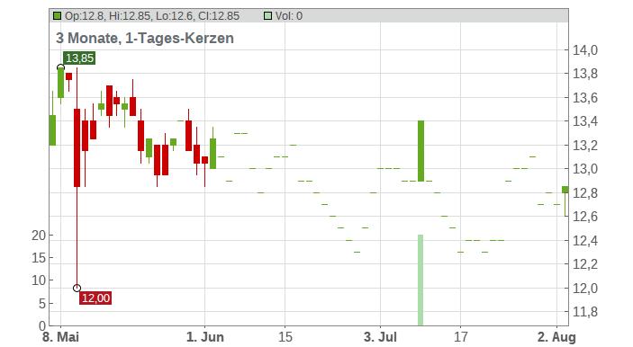 Ambac Financial Group Inc. Chart