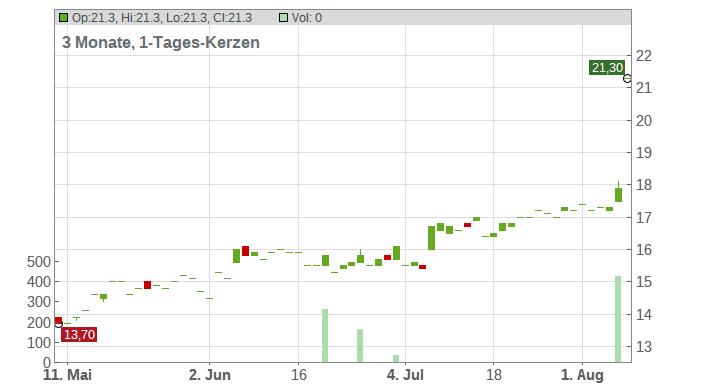 EchoStar Corp Chart