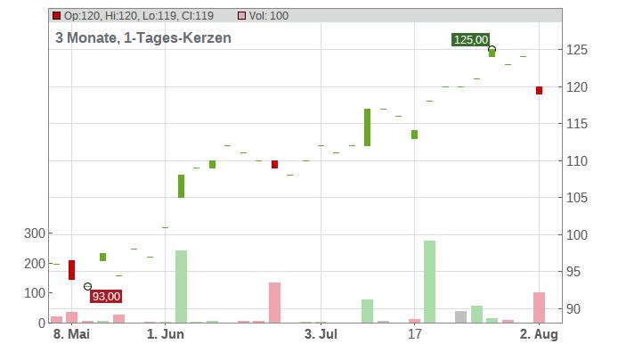 Polaris Industries Inc Chart