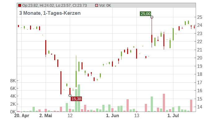 Spirit Airlines Inc. Chart