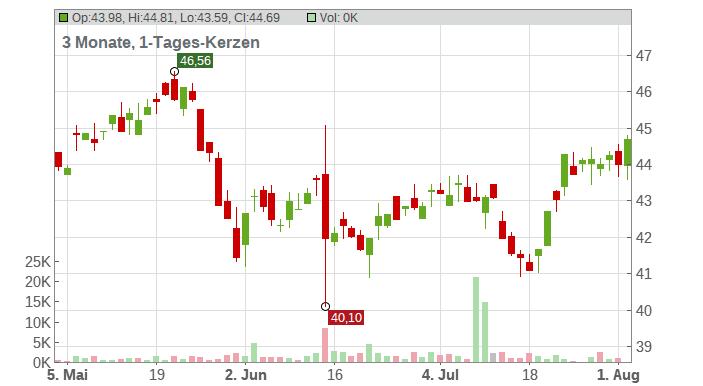 Kroger Co (The) Chart