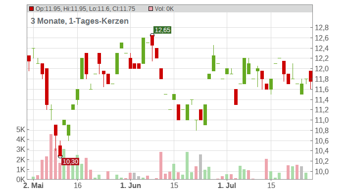 Prudential PLC Chart