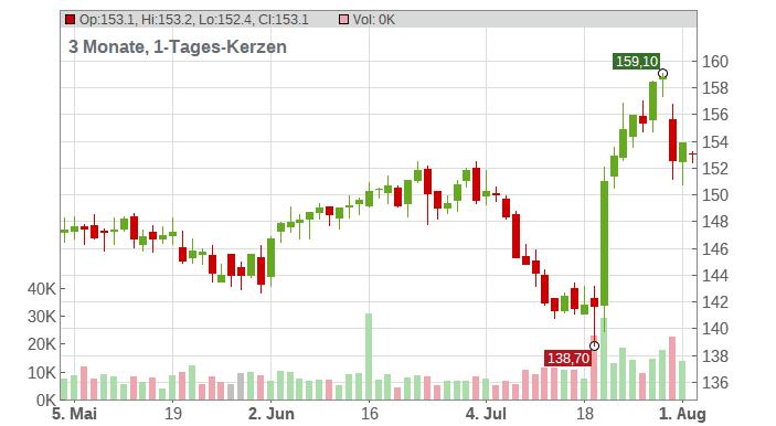 Johnson & Johnson Chart