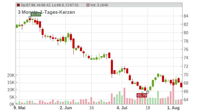 General Mills Chart