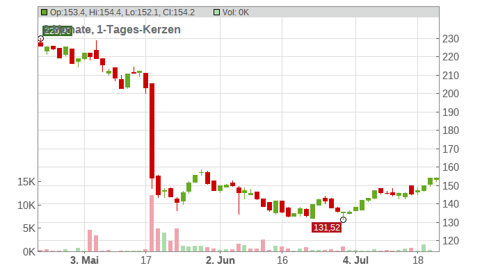 Target Corp. Chart