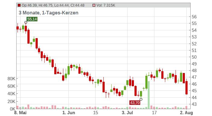 Agnico Eagle Mines Ltd. Chart