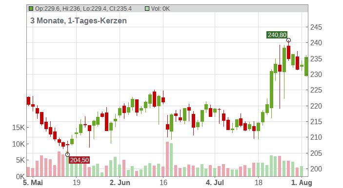 Danaher Corp. Chart