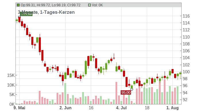 Nike Inc. Chart