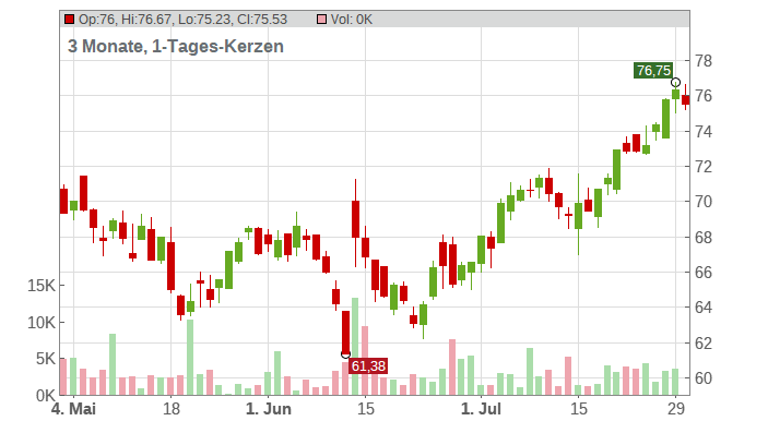 Oracle Corp. Chart