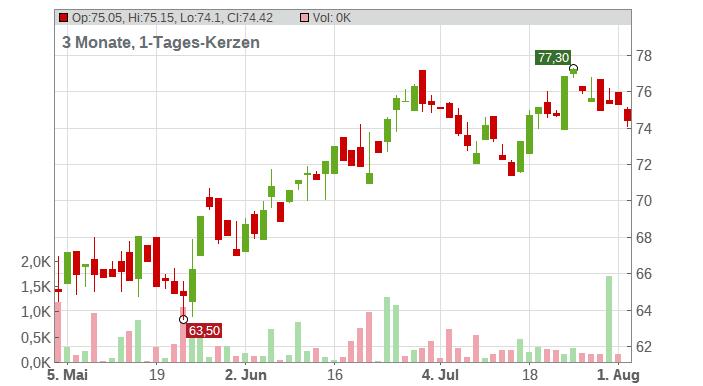 Best Buy Company Chart