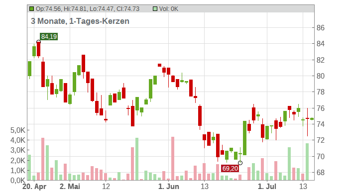 Morgan Stanley Inc. Chart