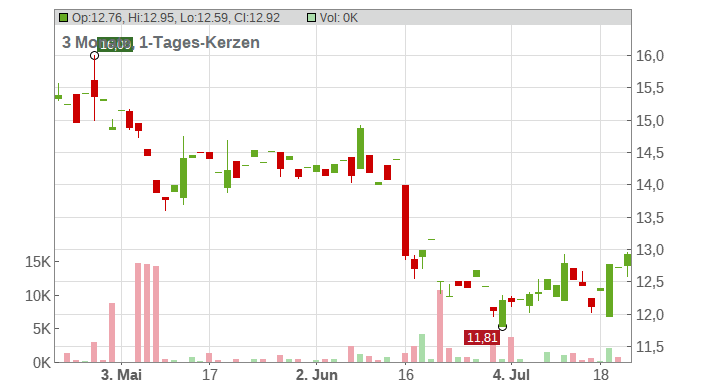 Swedbank AB Chart