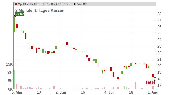 AngloGold Ashanti Limited Chart