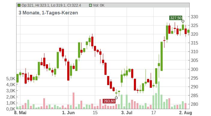 The Goldman Sachs Group Inc. Chart