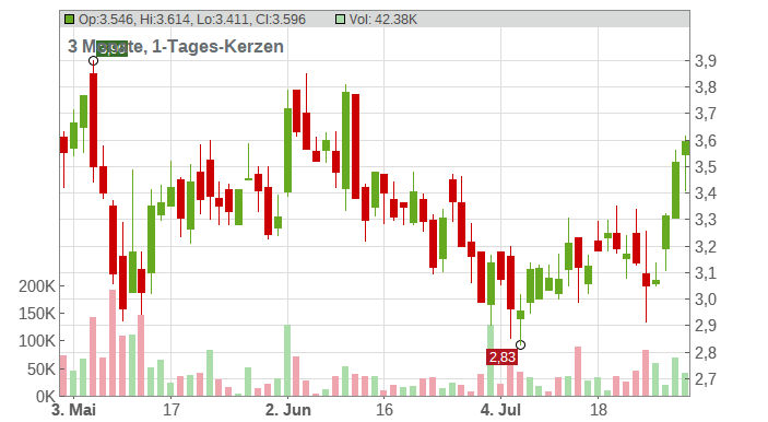 Endeavour Silver Corp. Chart