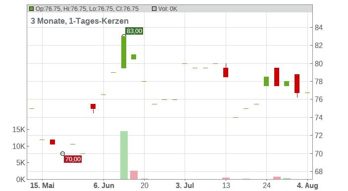 Brunswick Corp Chart