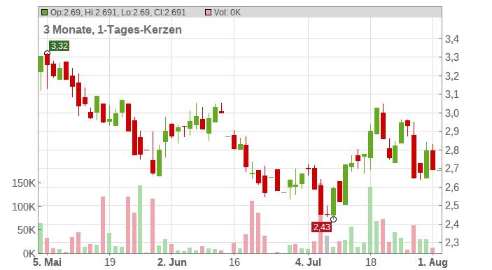 Coeur Mining Chart
