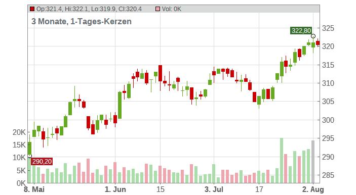 Berkshire Hathaway Chart