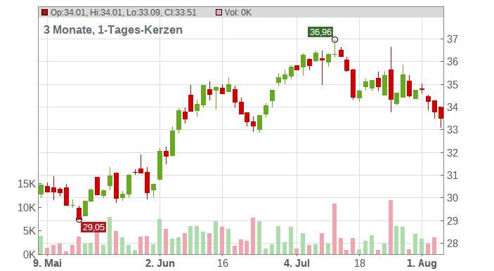 General Motors Co. Chart