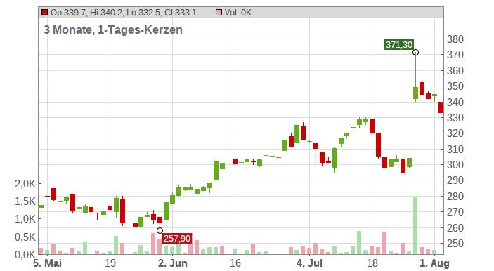 Align Technology Inc. Chart