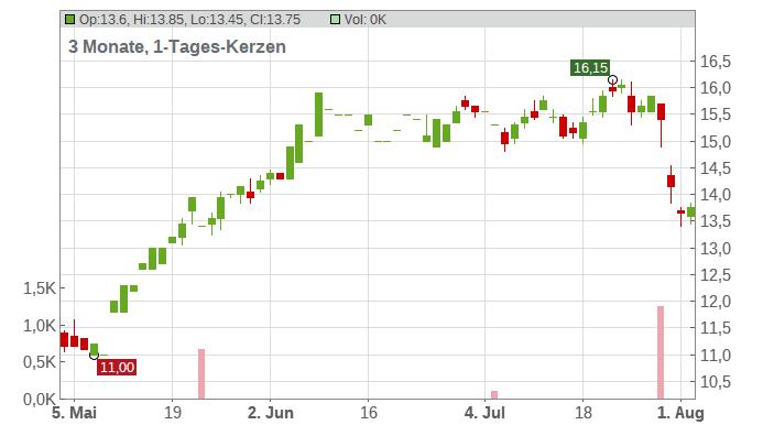 Gogo Inc. Chart