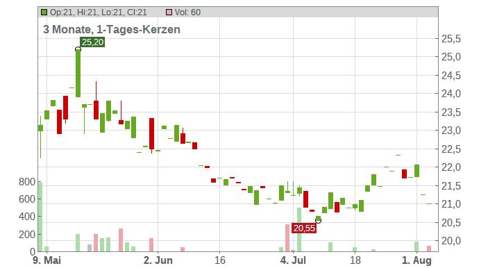 Atlantica Yield plc Chart