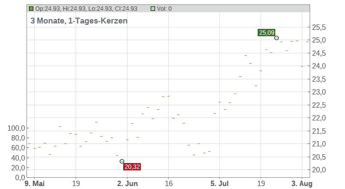 Aker BP ASA Chart
