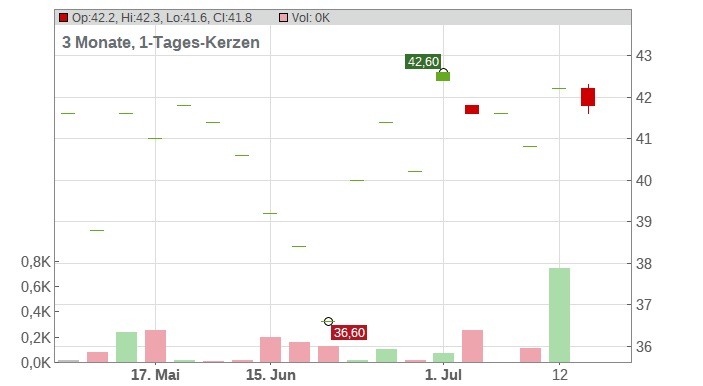 Avista Corp. Chart
