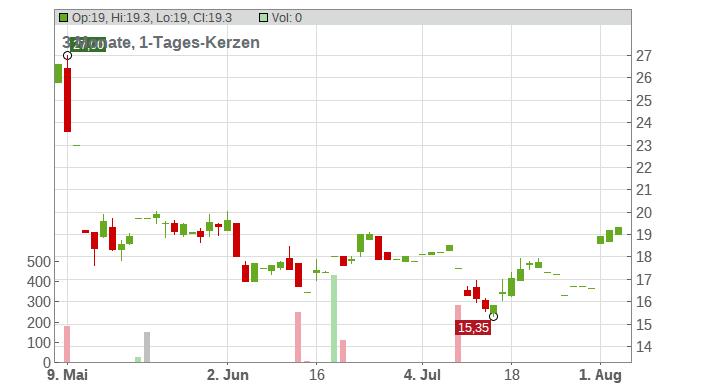 Eagle Pharmaceuticals Inc. Chart