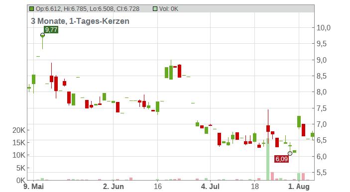 Emergent Biosolutions Inc. Chart