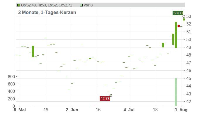 Olin Corp. Chart