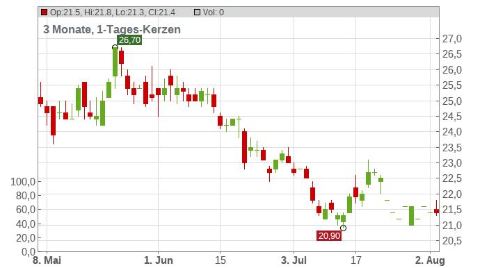 Xencor Chart