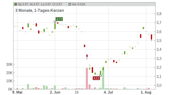 D S Smith PLC Chart