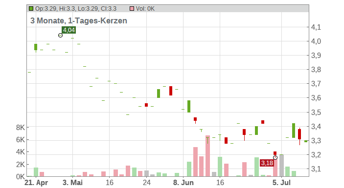 DS Smith plc. Chart