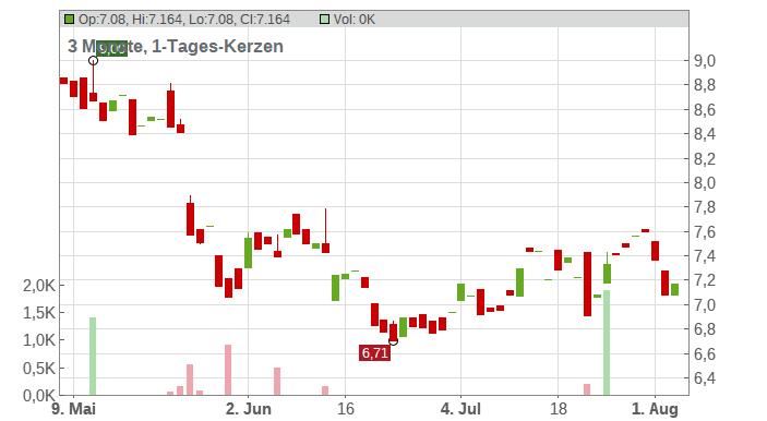 BillerudKorsnäs AB Chart