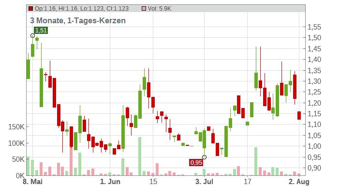 Invitae Corp. Chart