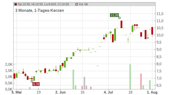 Hawaiian Holdings Chart