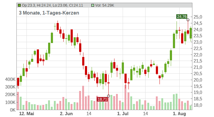 Pampa Energia S.A. (GDRs) Chart