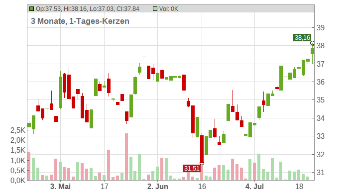 Leggett & Platt Chart