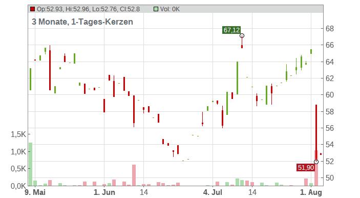 Scotts Miracle-Gro Company (The) Chart
