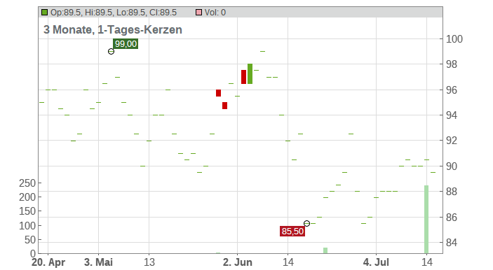 Synnex Corp Chart