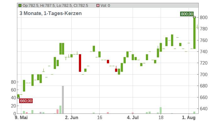 Fair Isaac Corp Chart