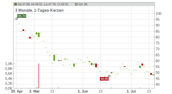 RINGCENTRAL Chart