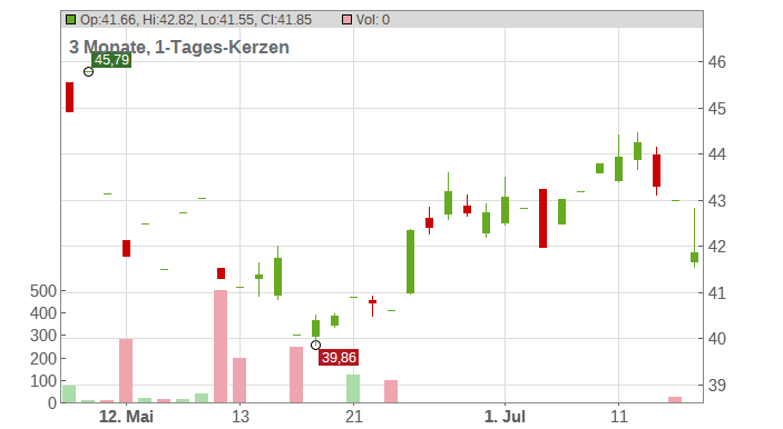 CNA Financial Corp Chart