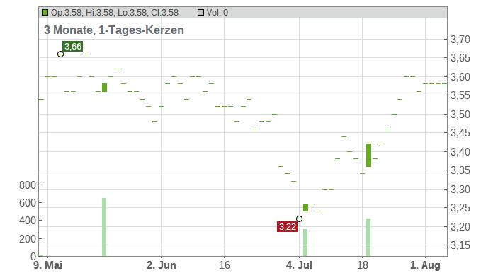 Oji Holdings Corp Chart