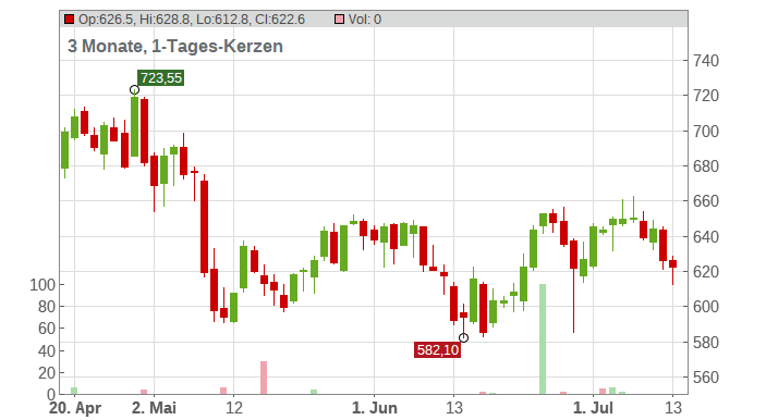 Equinix Inc. Chart