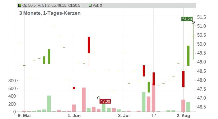 Sturm Ruger & Company Chart