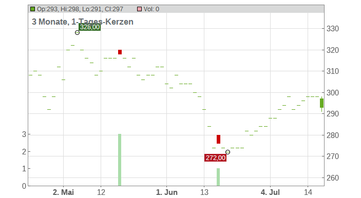 NewMarket Corp. Chart