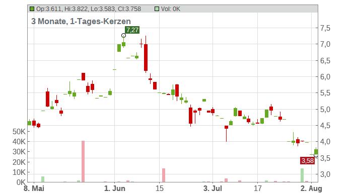 Omeros Corp Chart